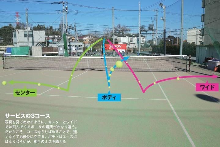 サービスのコースはセンター、ワイド、ボディの3つ。どのコースからマスターするべき?写真:田中研治